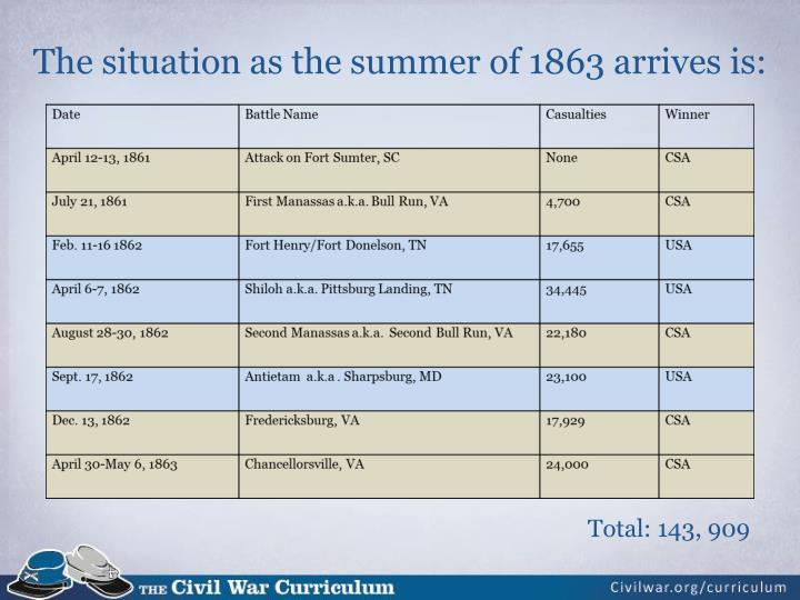 The situation as the summer of 1863 arrives is: