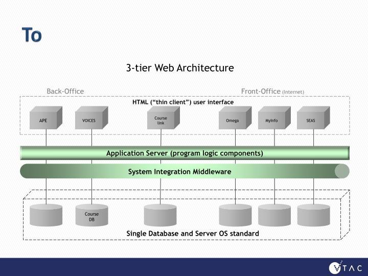 3-tier Web Architecture