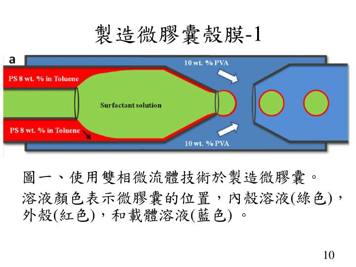 製造微膠囊殼膜