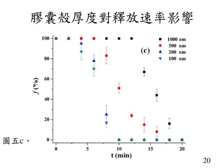 膠囊殼厚度對釋放速率影響