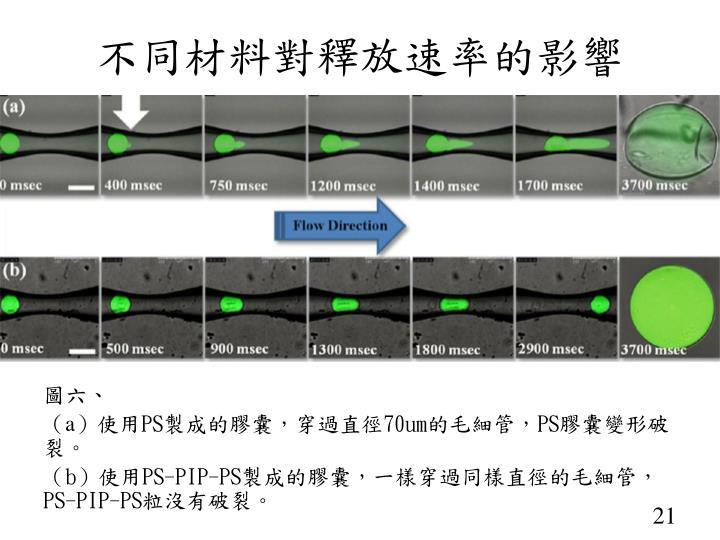 不同材料對釋放速率的影響