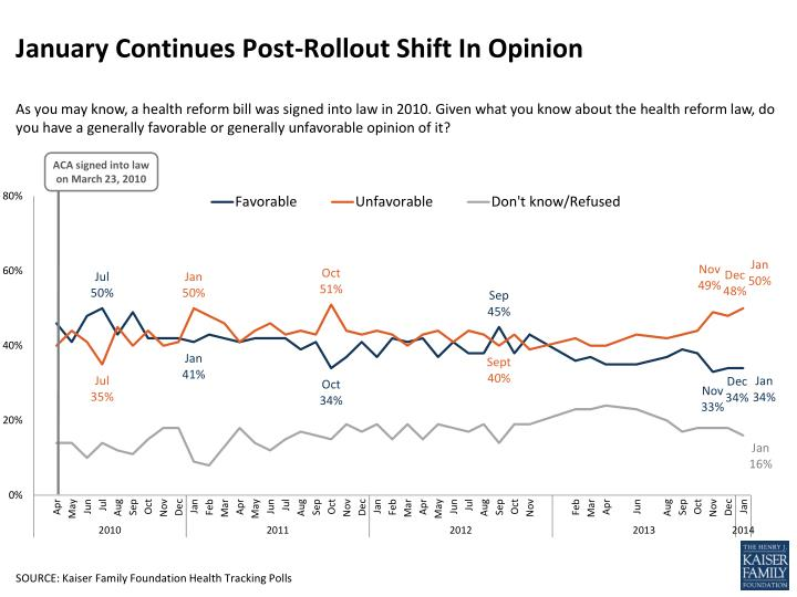 january continues post rollout shift in opinion