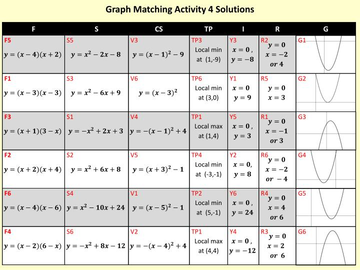 Graph Matching Activity 4 Solutions