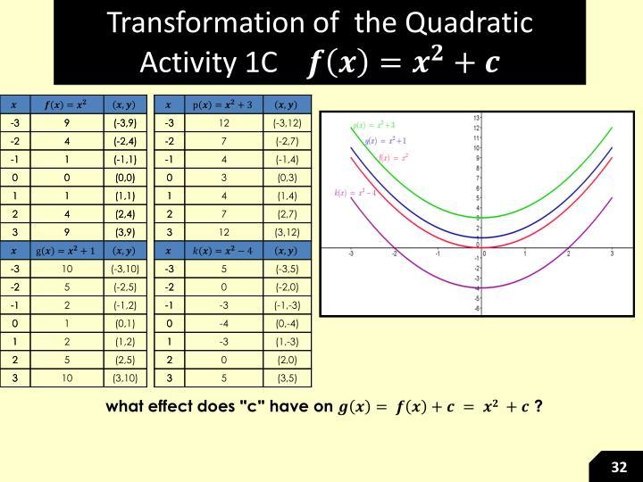 Transformation of  the Quadratic