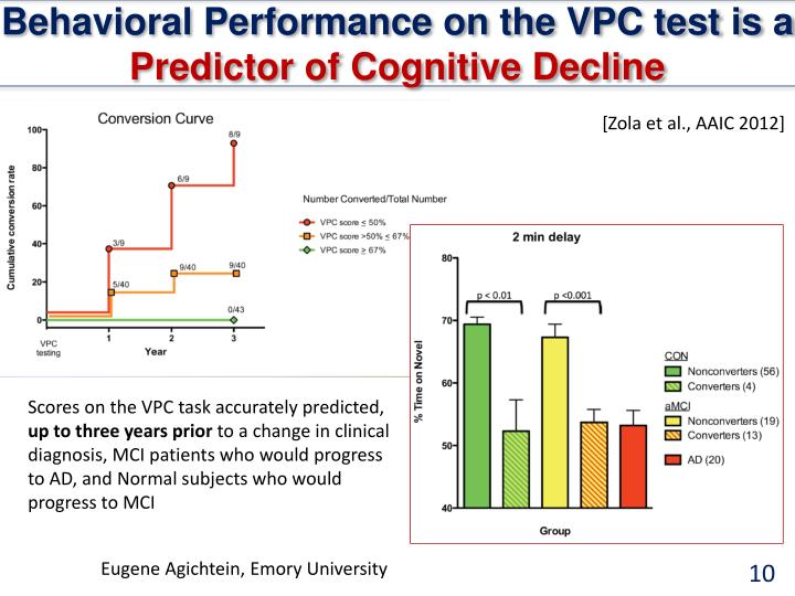 Behavioral Performance on the VPC test is a