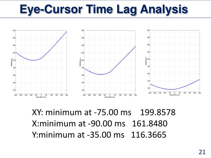 Eye-Cursor Time Lag Analysis