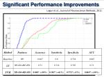 significant performance improvements