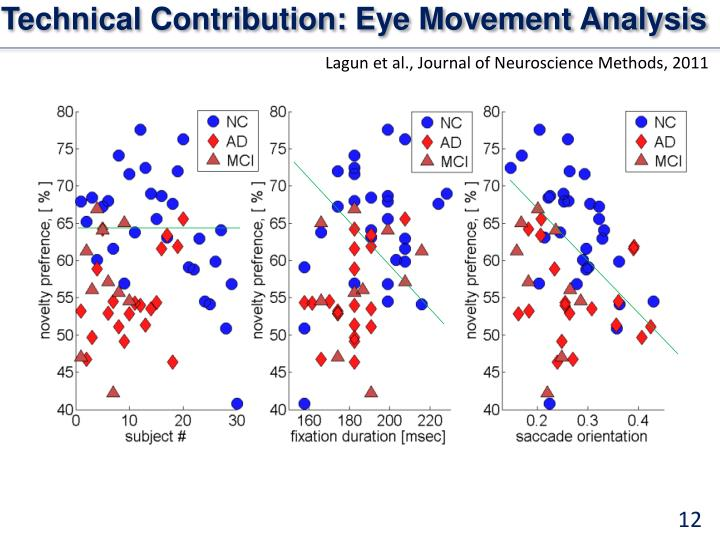 Technical Contribution: Eye Movement Analysis