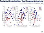 technical contribution eye movement analysis
