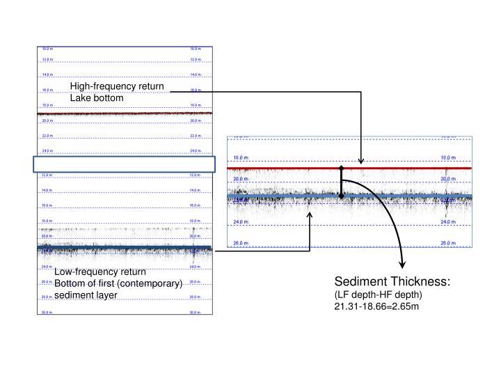 High-frequency return