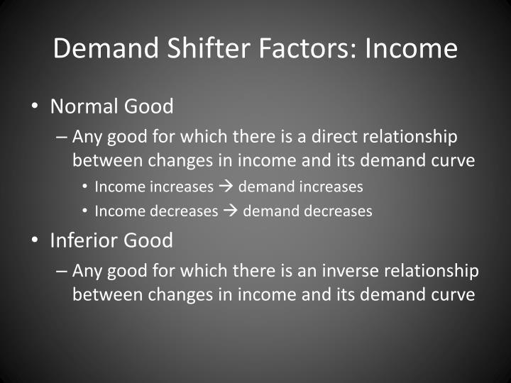 Demand Shifter Factors: Income
