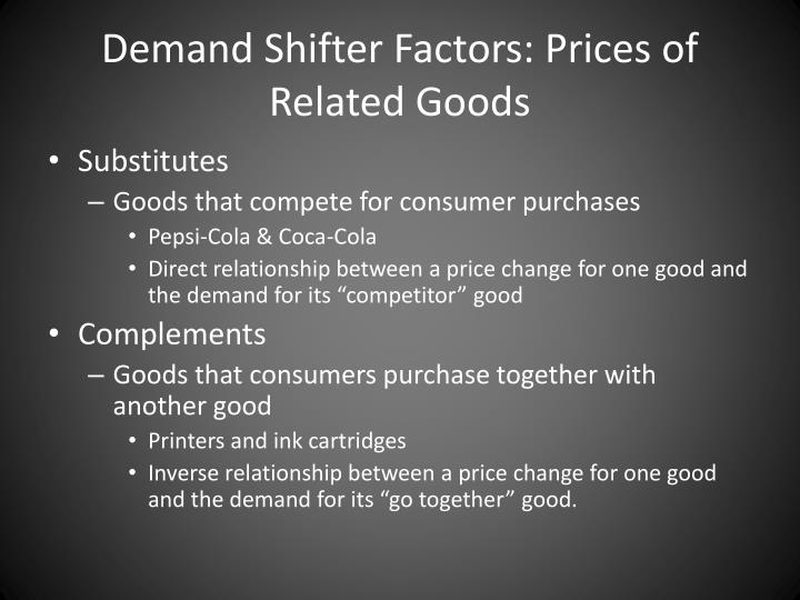 Demand Shifter Factors: Prices of Related Goods
