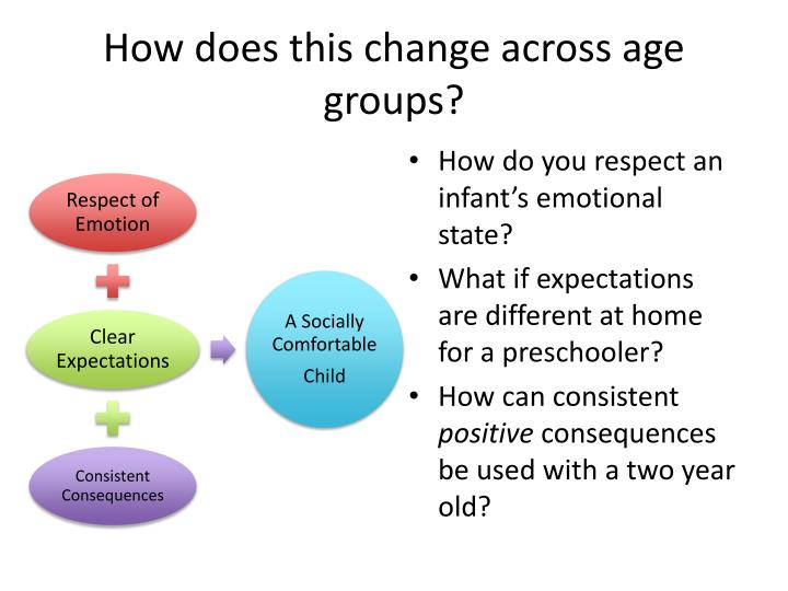 How does this change across age groups?