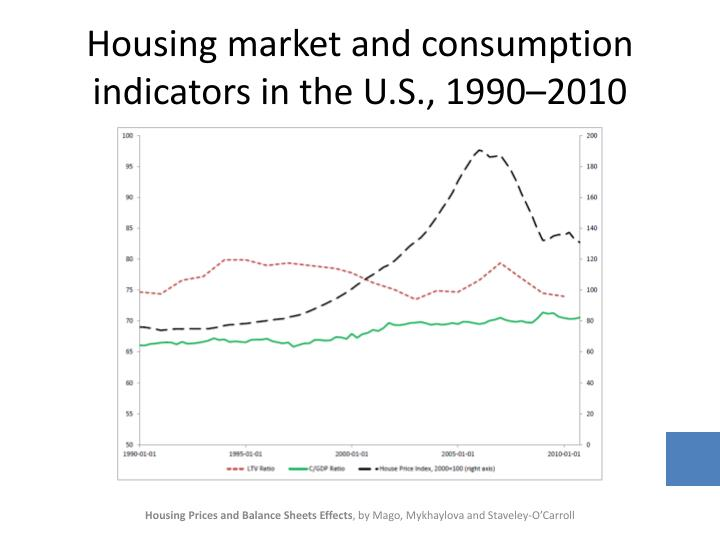 Housing market and consumption indicators in the u s 1990 2010
