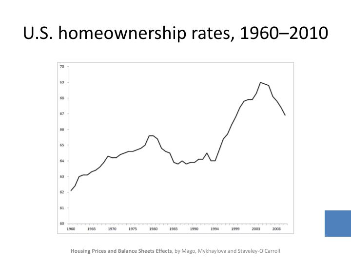 U.S. homeownership rates, 1960–2010