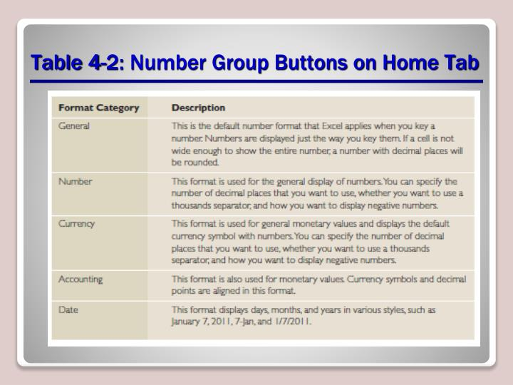Table 4-2: Number Group Buttons on Home Tab