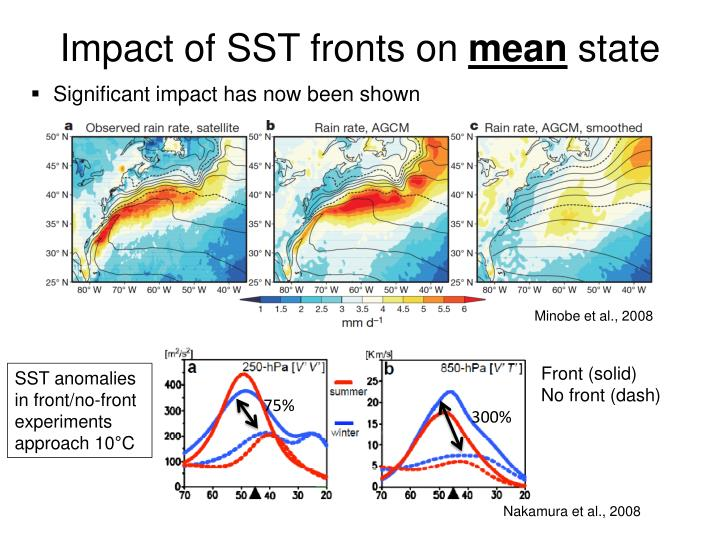 Impact of SST fronts on
