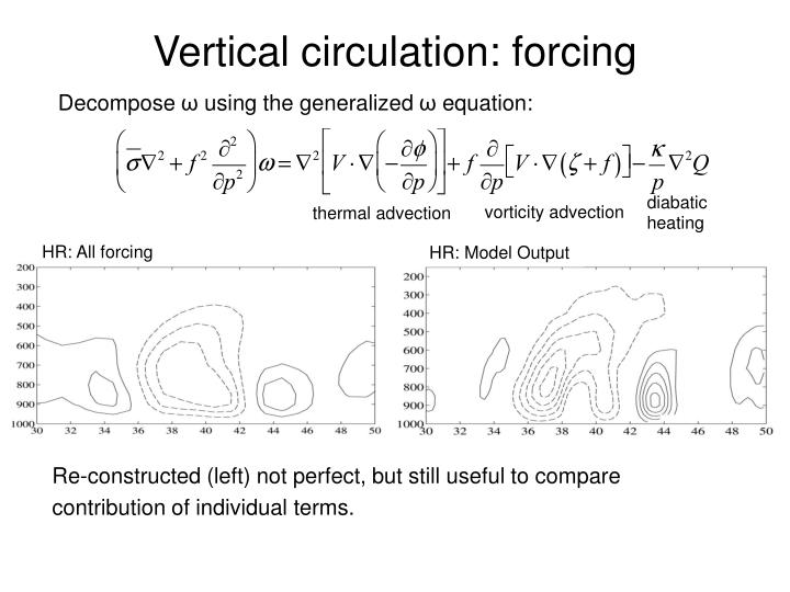 Vertical circulation: forcing
