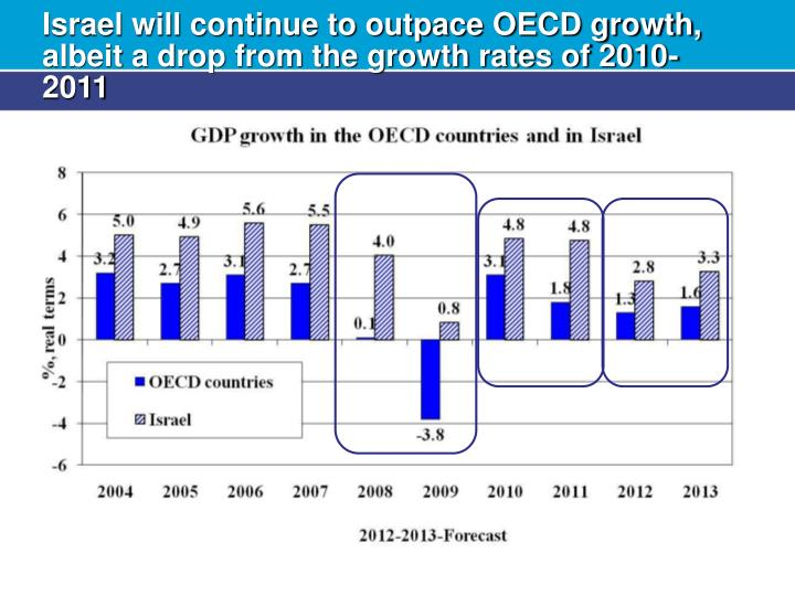 Israel will continue to outpace OECD growth, albeit a drop from the growth rates of 2010-2011