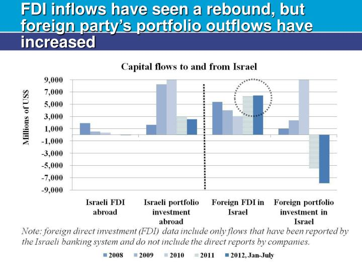 FDI inflows have seen a rebound, but foreign party's portfolio outflows have increased