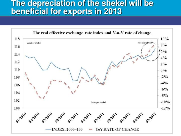 The depreciation of the shekel will be beneficial for exports in 2013