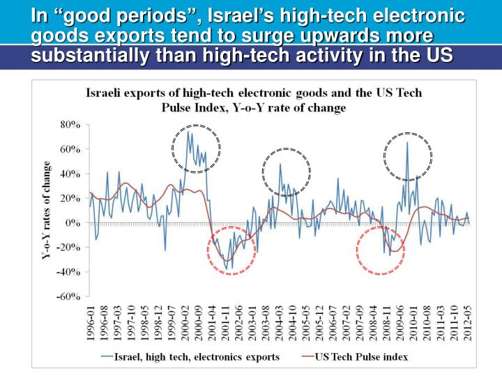 "In ""good periods"", Israel's high-tech electronic goods exports tend to surge upwards more substantially than high-tech activity in the US"