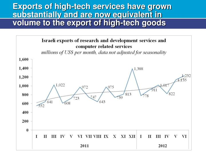 Exports of high-tech services have grown substantially and are now equivalent in volume to the export of high-tech goods