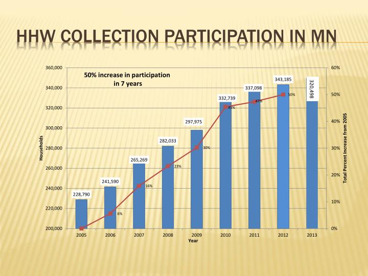 HHW Collection Participation in MN