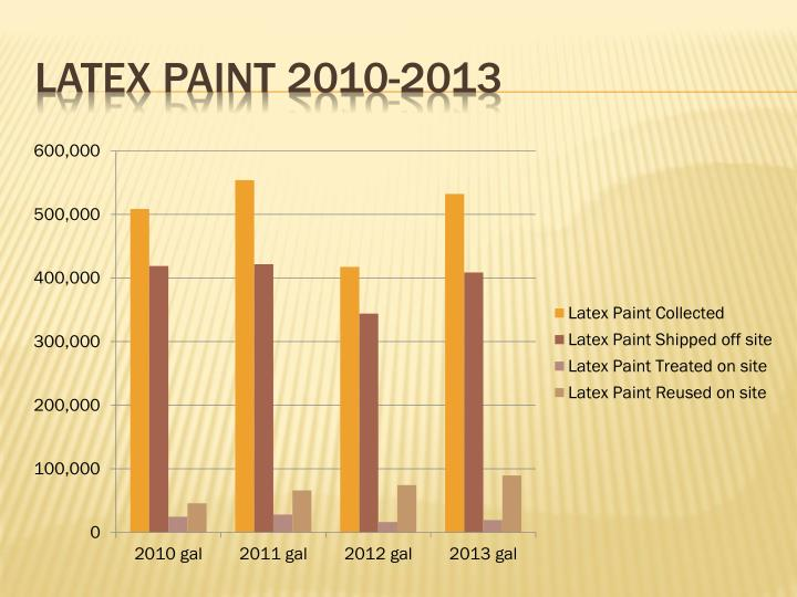 Latex paint 2010-2013