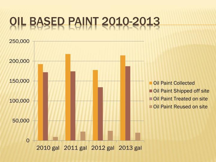 Oil Based paint 2010-2013