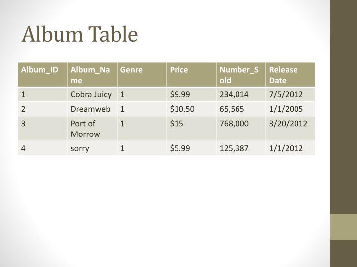 Album Table