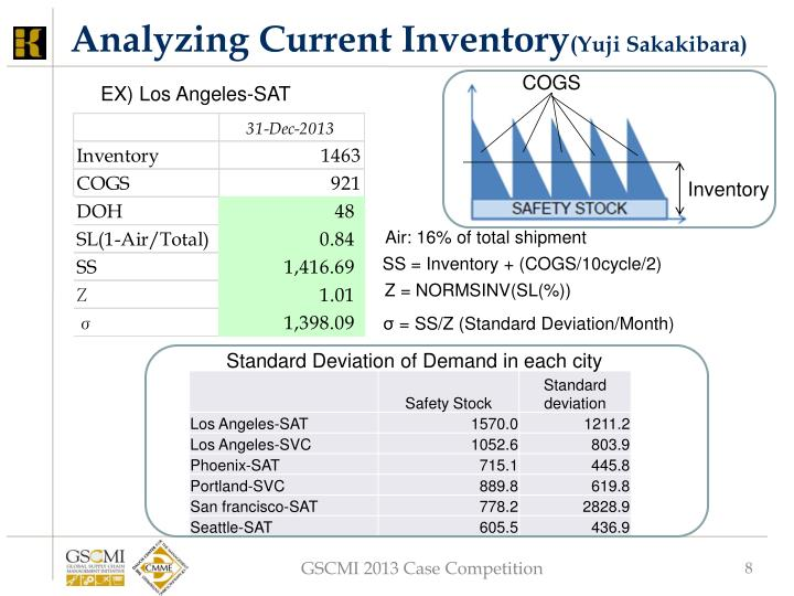 Analyzing Current Inventory