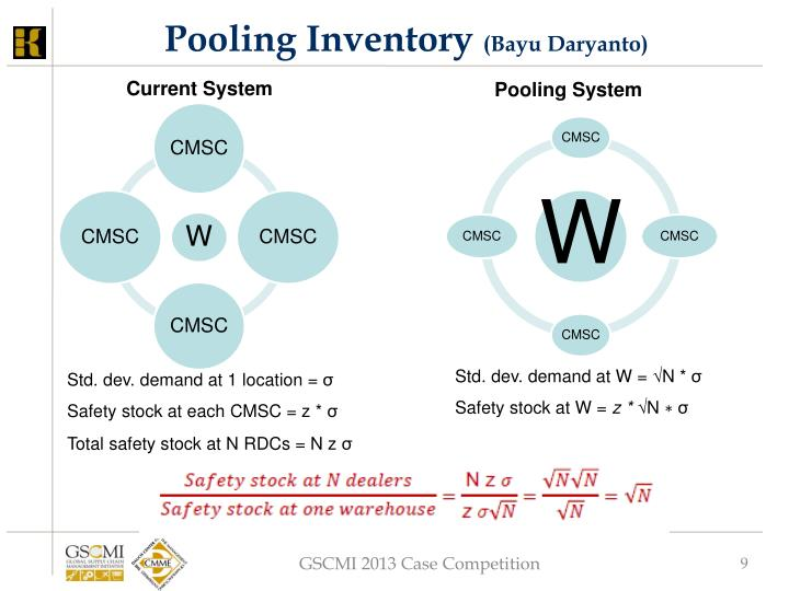 Pooling Inventory
