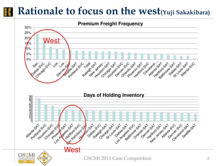 Rationale to focus on the west