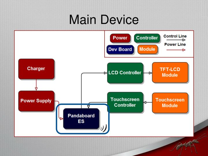 Main Device