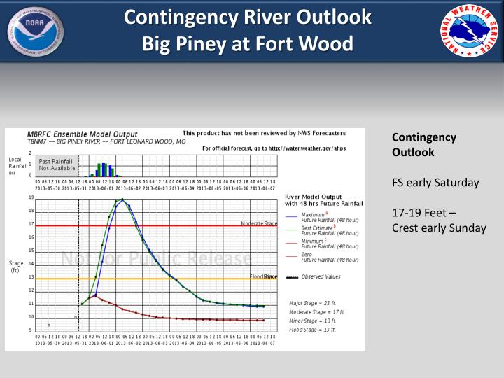 Contingency River Outlook