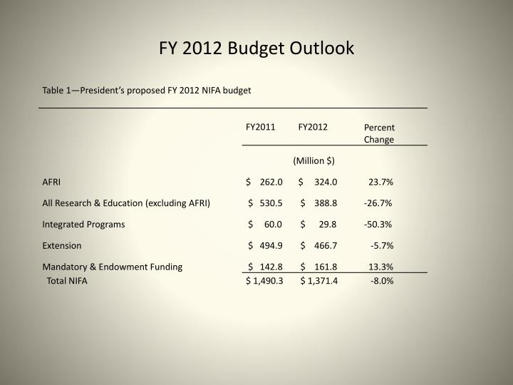 FY 2012 Budget Outlook