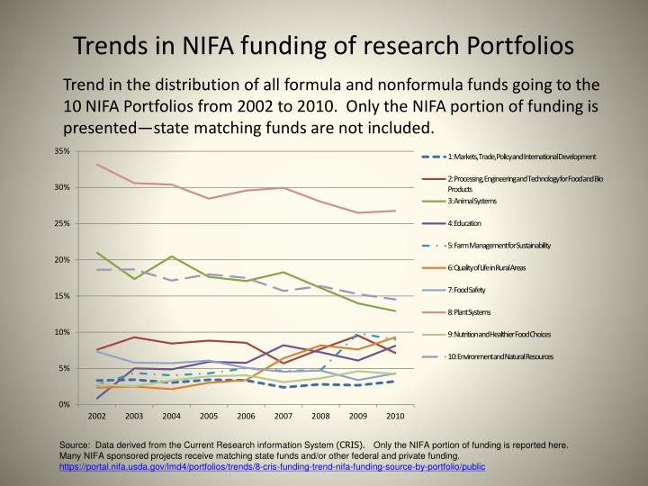Trends in NIFA funding of research Portfolios
