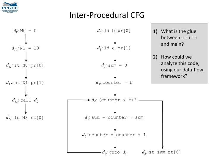 Inter-Procedural CFG