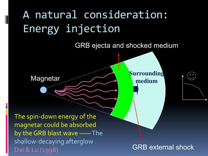 A natural consideration: Energy injection