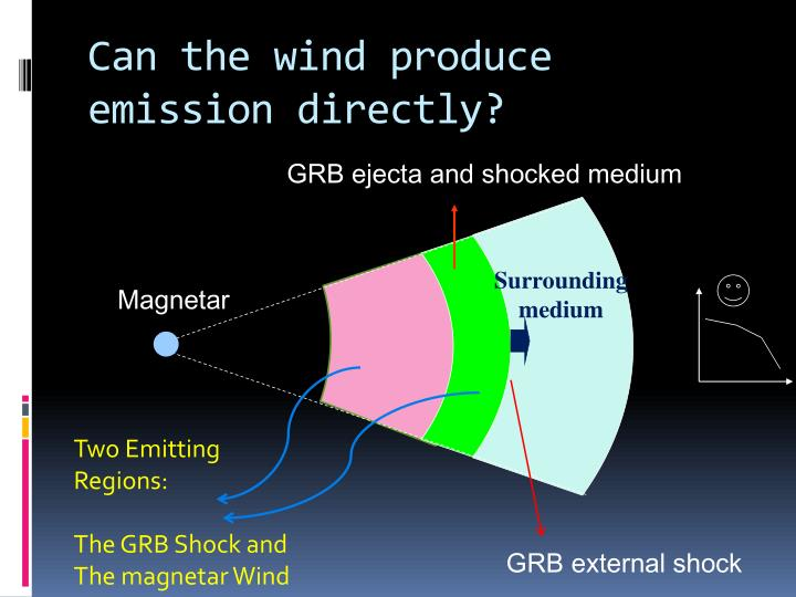 Can the wind produce emission directly?
