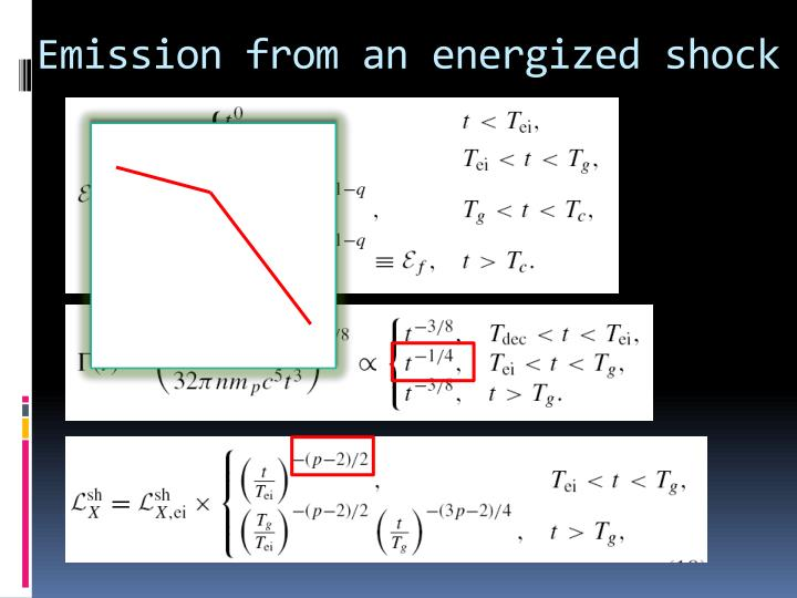 Emission from an energized shock