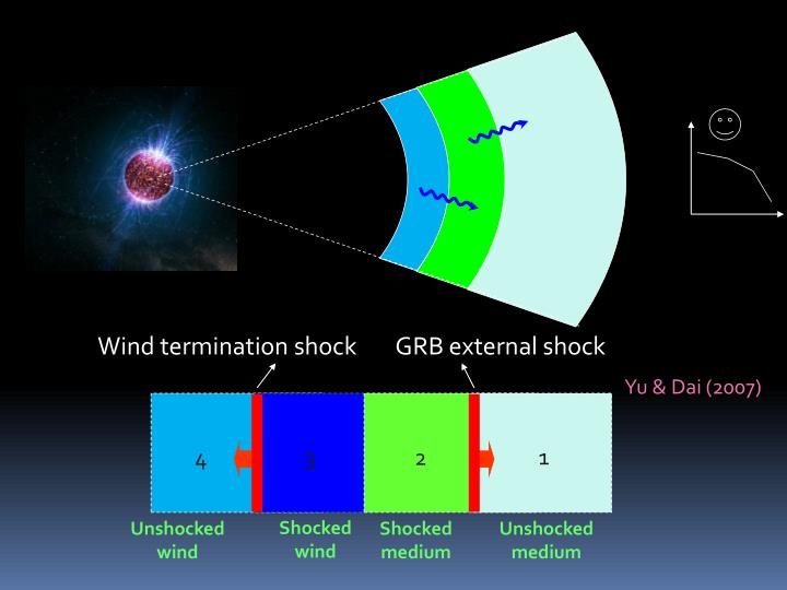 Wind termination shock