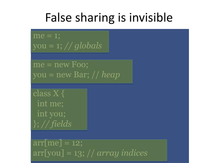 False sharing is invisible