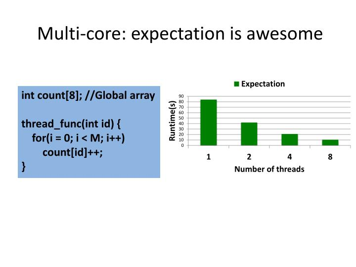 Multi core expectation is awesome