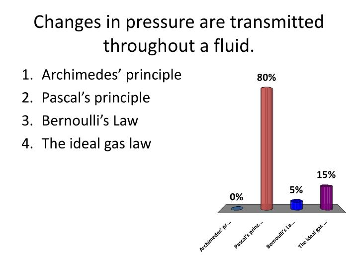 Changes in pressure are transmitted throughout a fluid.