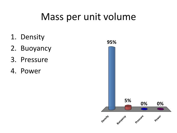 Mass per unit volume