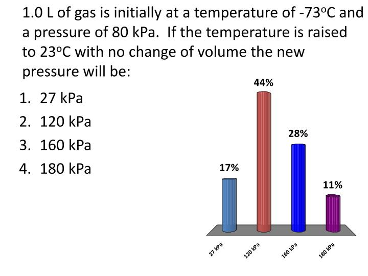 1.0 L of gas is initially at a temperature of -73