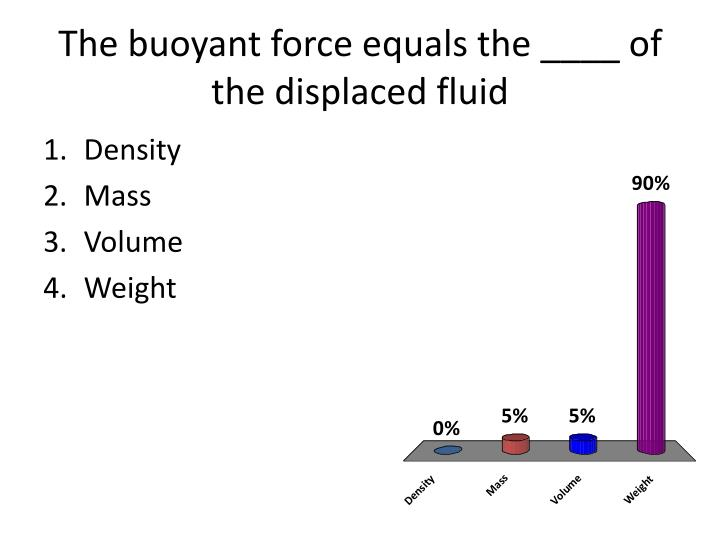 The buoyant force equals the ____ of the displaced fluid