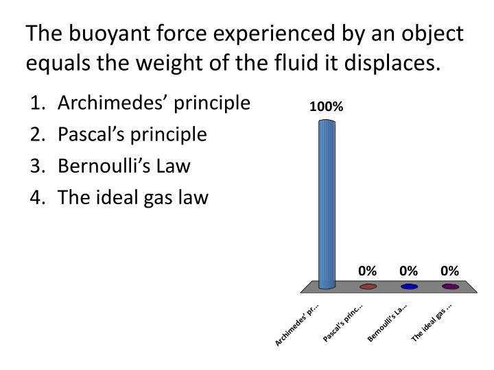 The buoyant force experienced by an object equals the weight of the fluid it displaces.